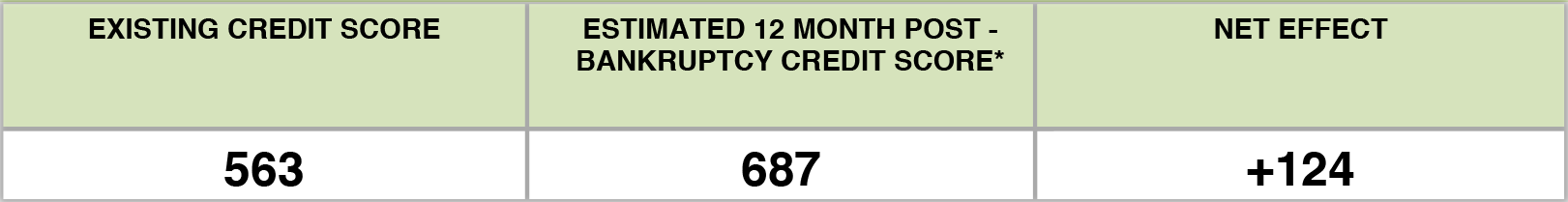 Credit Score Increase from 563 to 687