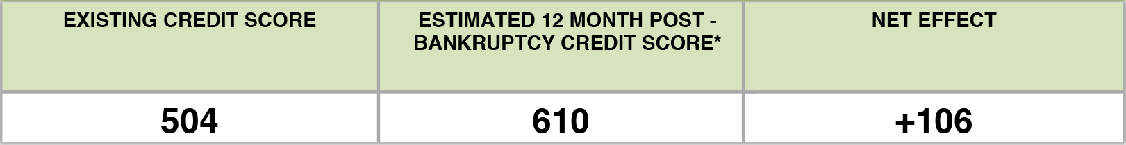 Credit Score Increase from 504 to 610